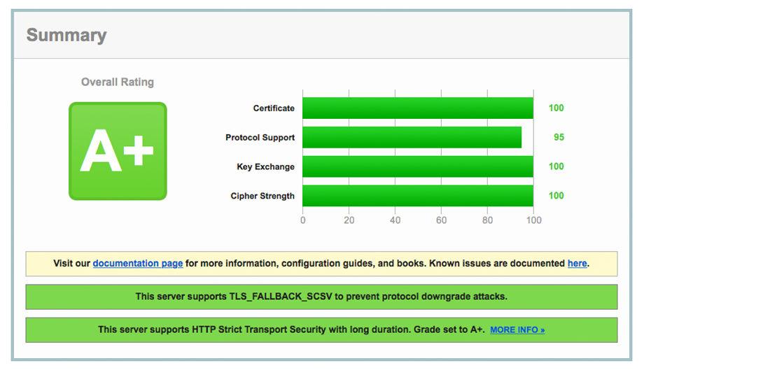 Con HA Proxy hemos mejorado la calidad de las negociaciones de los servidores web SSL.