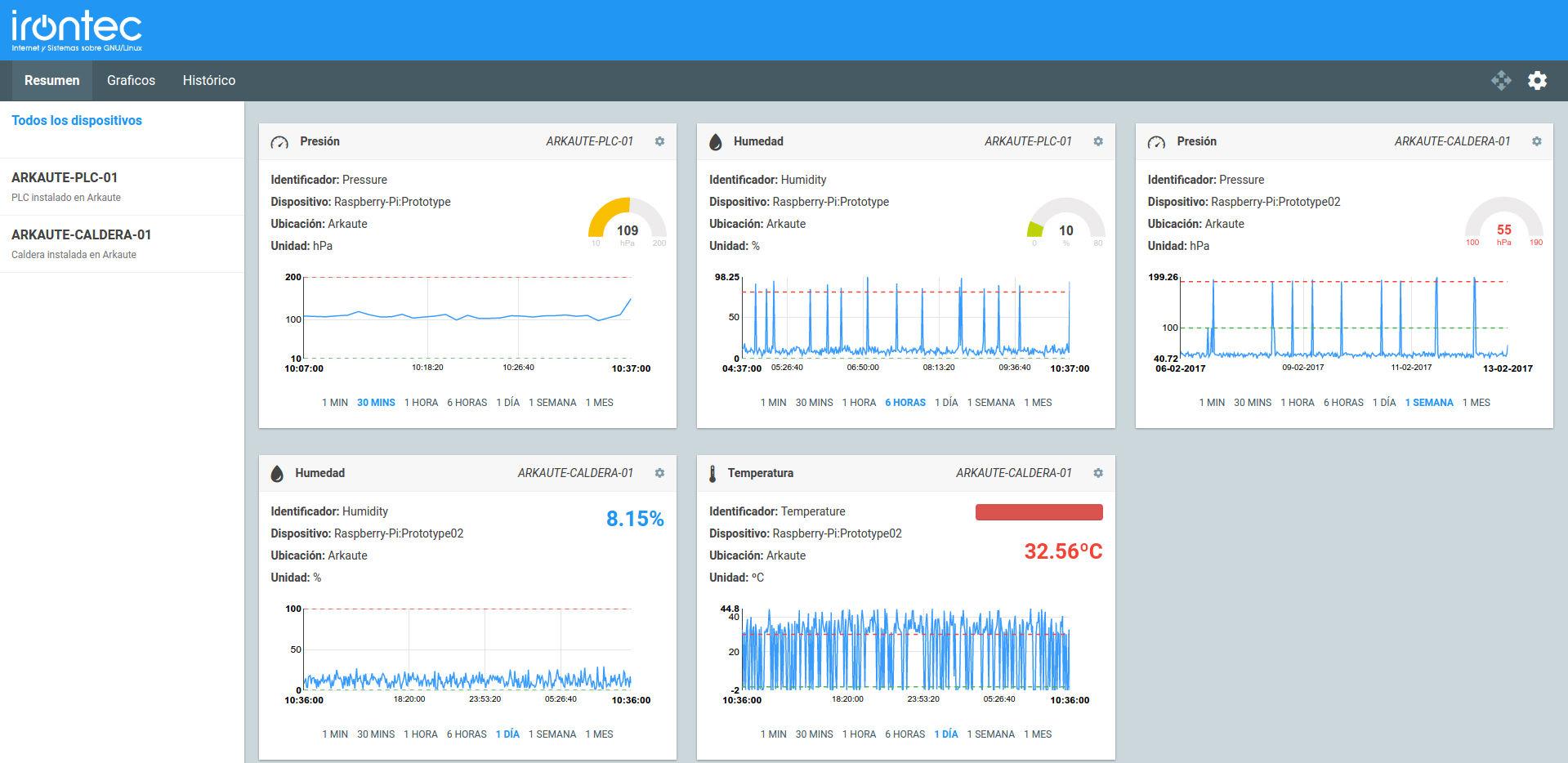 Resumen nueva plataforma IoT Irontec