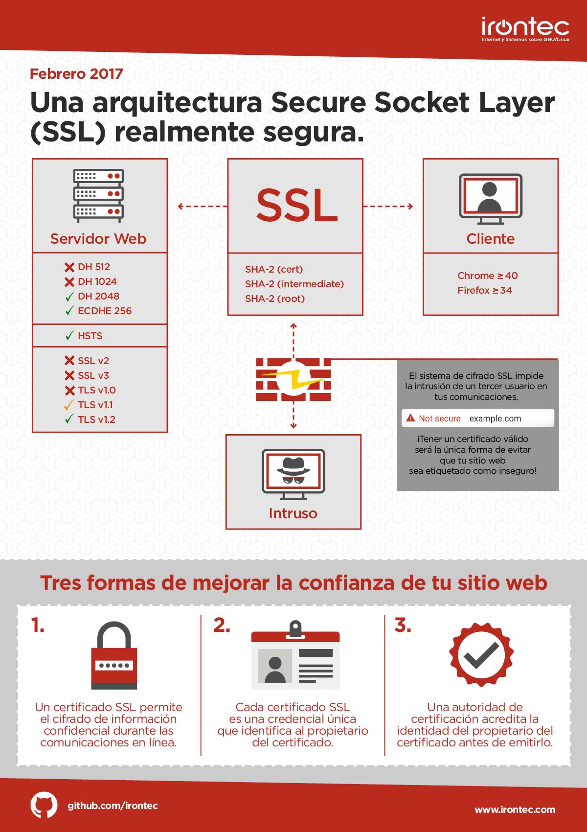 Certificado SSL Irontec Hosting