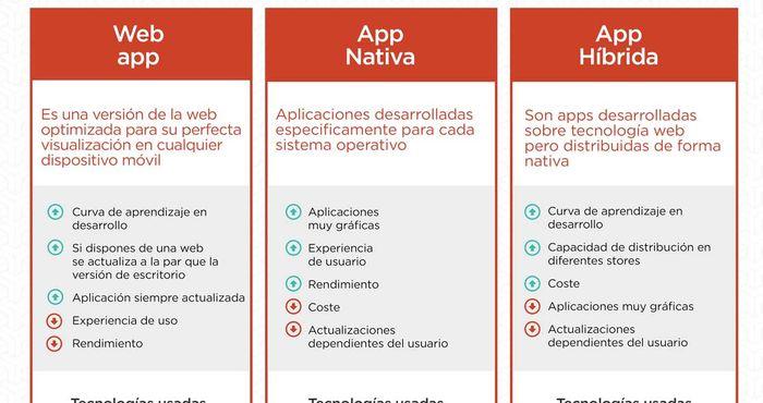 Los tipos de apps que puedes desarrollar para tu negocio