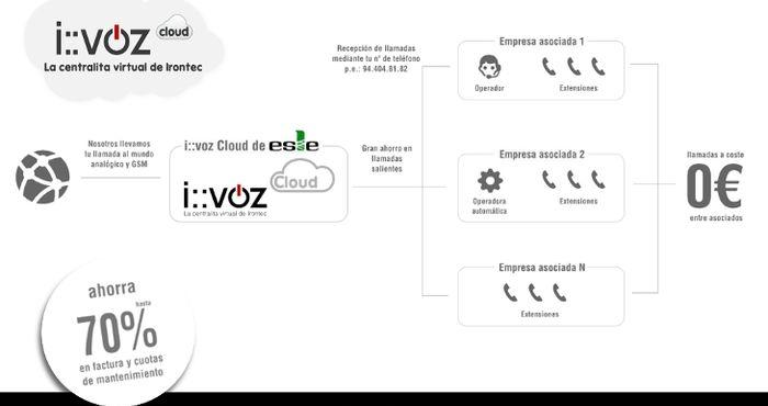 Acuerdo de Telefonía IP entre Esle y Irontec