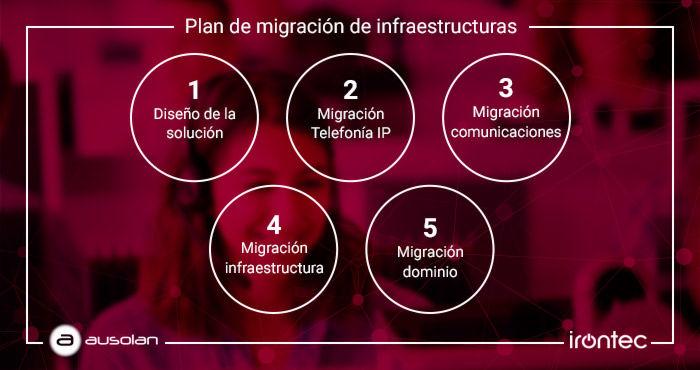 transformacion digital ausolan irontec voip ivoz migracion
