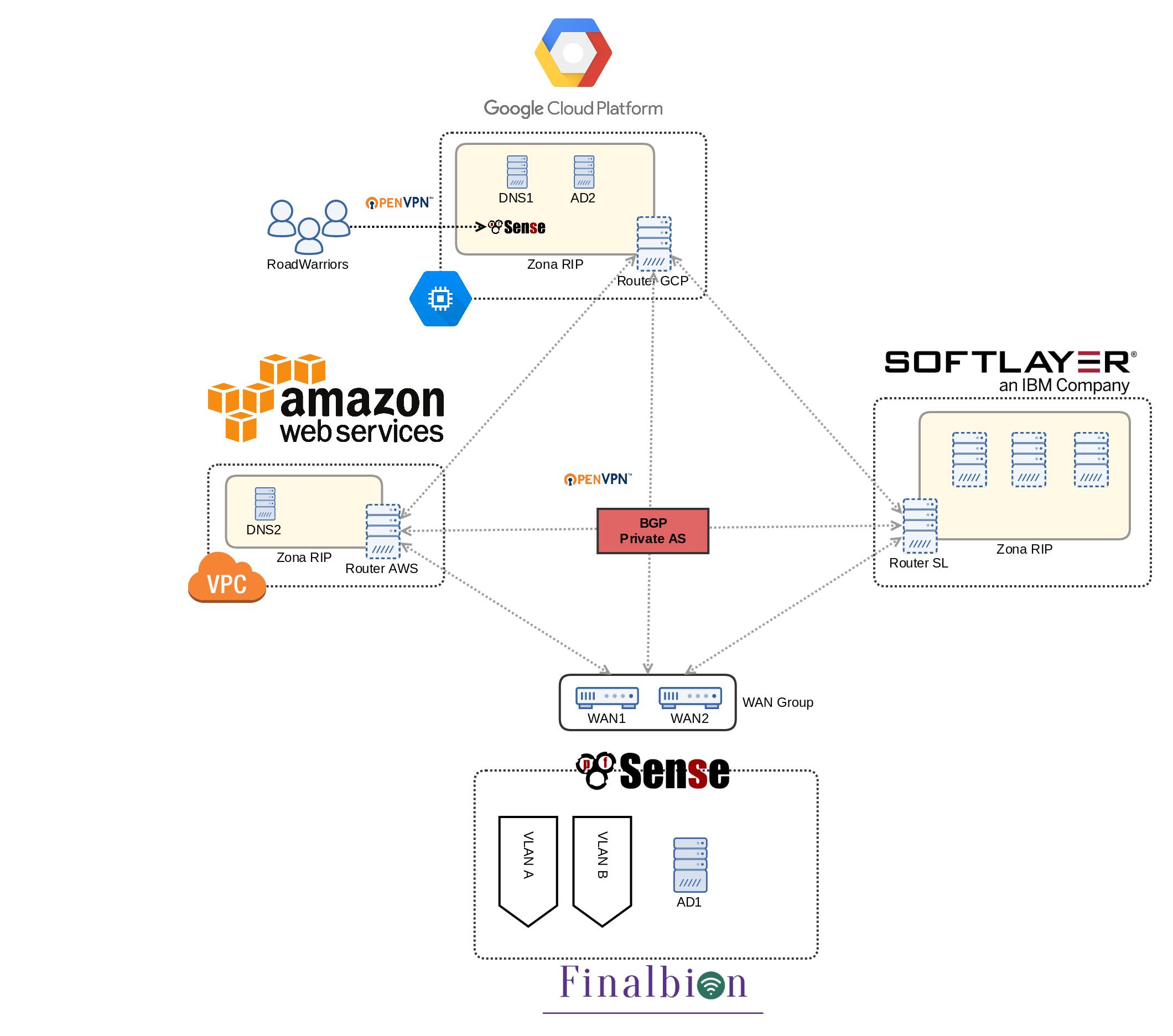 arquitectura infraestructura tecnológica Finalbion