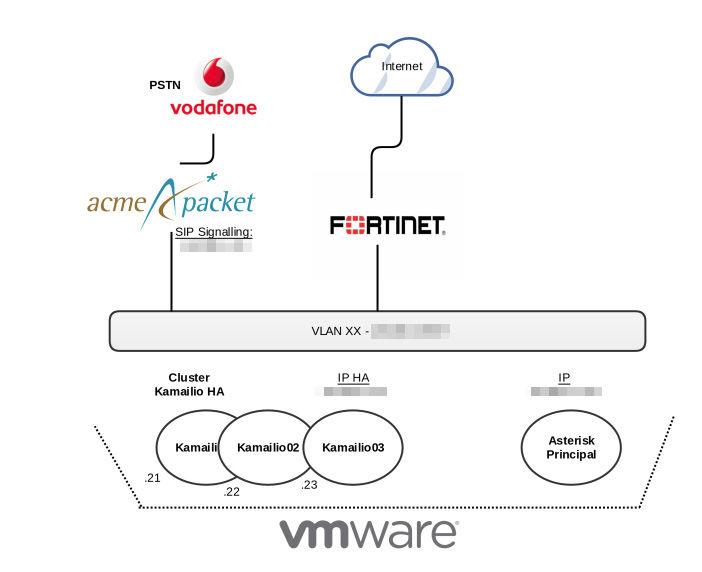 arquitectura proyecto voip proxy sip