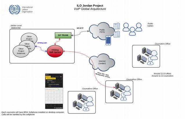 Arquitectura global de solución VoIP para ILO Jordan Project