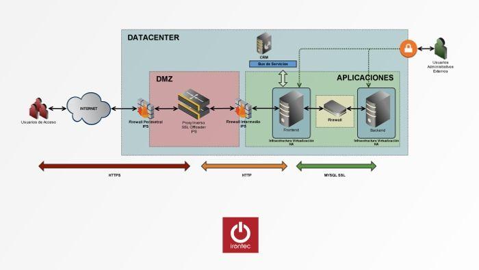 Esquema teórico de infraestructura de sistemas dentro de la Consultoría de Seguridad