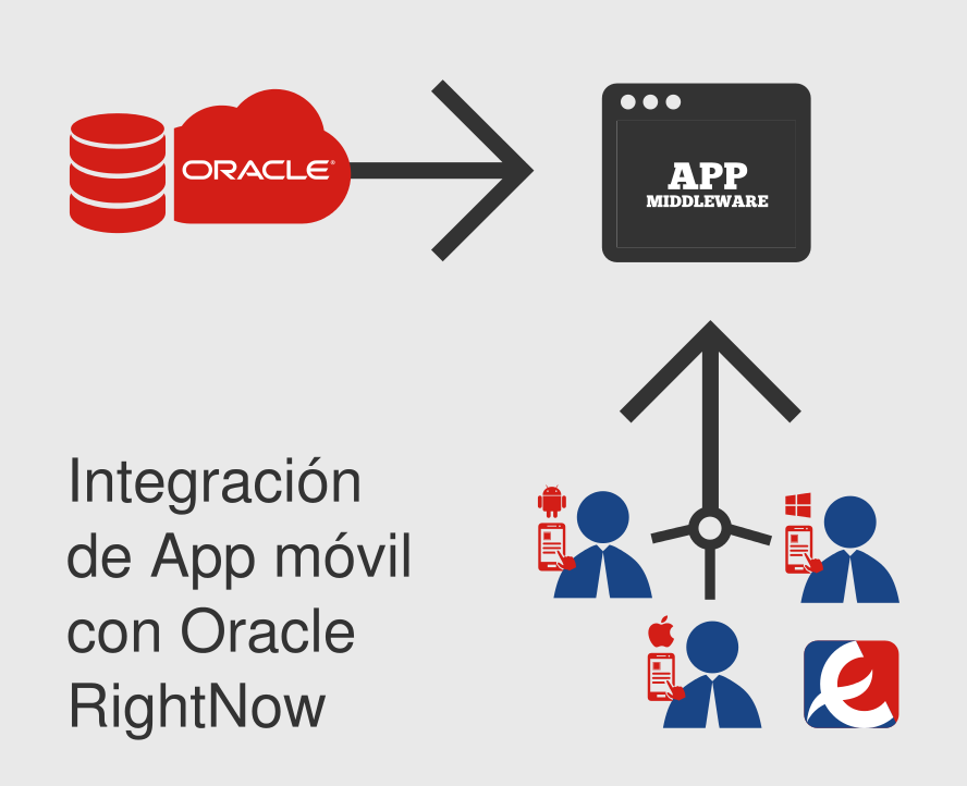 La App para SIEC de Eroski se integra con Oracle RightNow Cloud