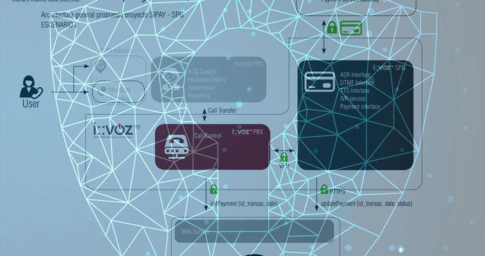Irontec crea la primera pasarela de pago telefónico que cumple la norma PCI-DSS junto a Sipay