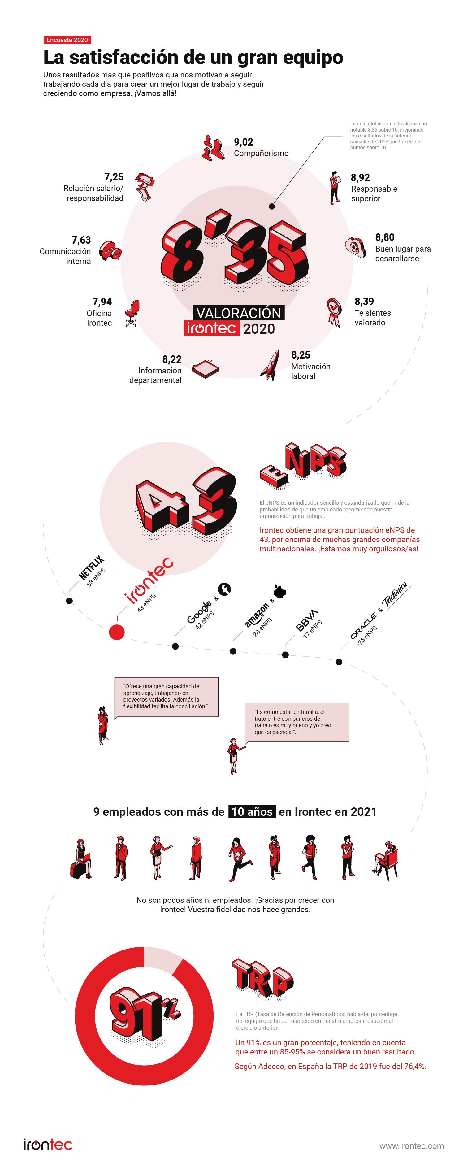 Infografia encuesta satisfacción equipo irontec