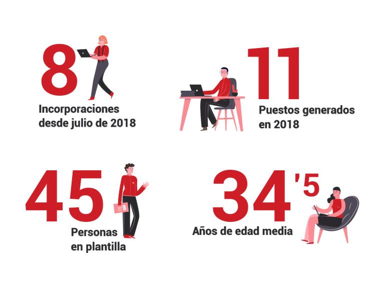 Infografía empleados Irontec